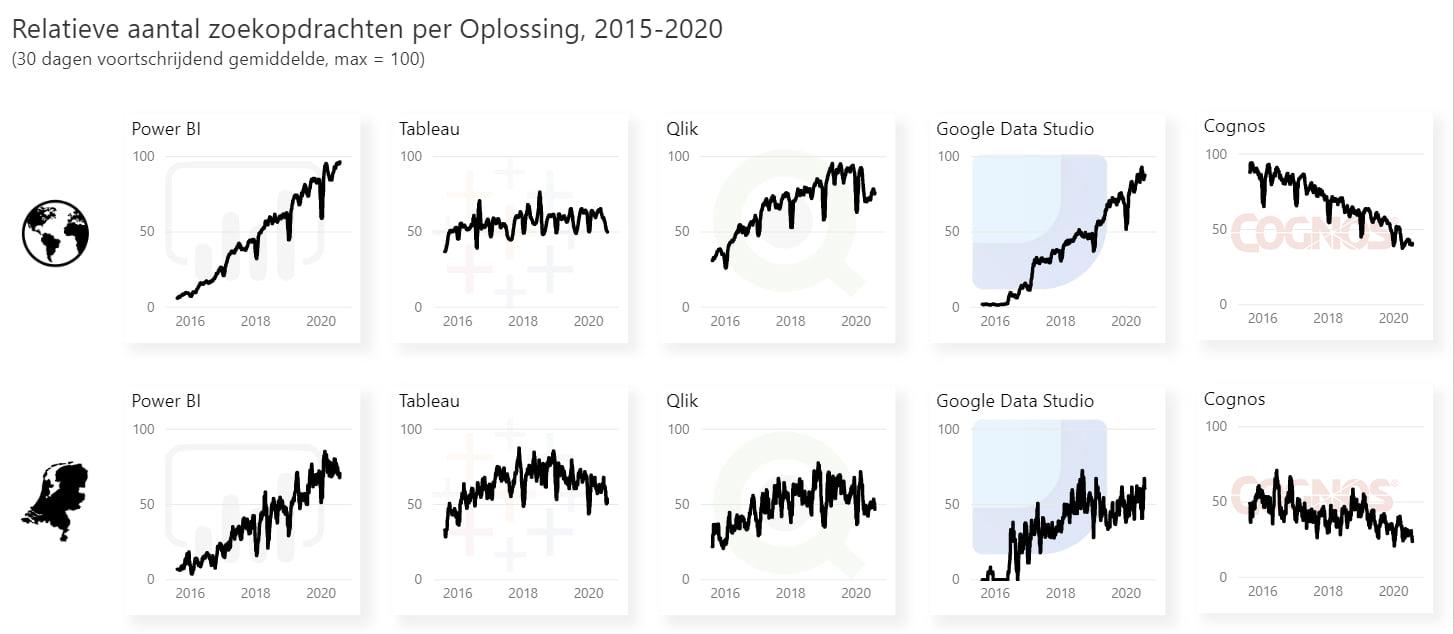 Ontwikkeling google trends tussen Power BI, Tableau, Cognos, Qlik en Google Data Studio